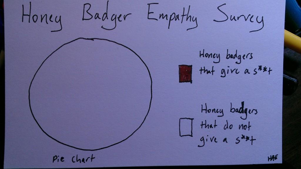 Honey Badger Empathy Survey (c) Hollis Easter