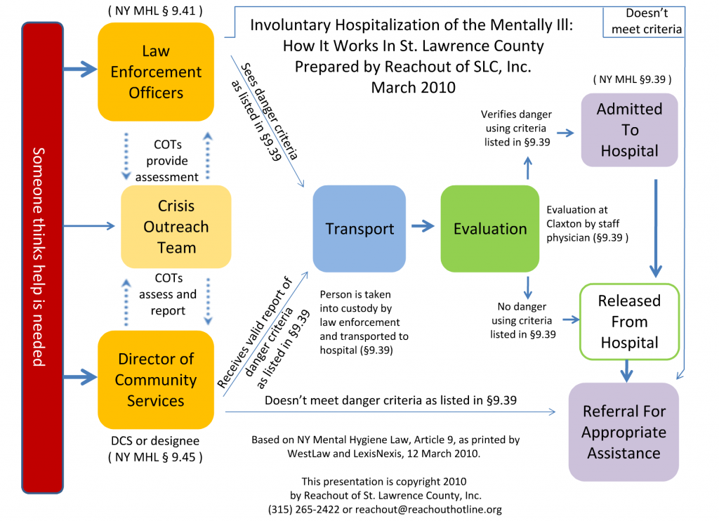 Involuntary Hospitalization Flowchart, copyright 2014 by Hollis Easter